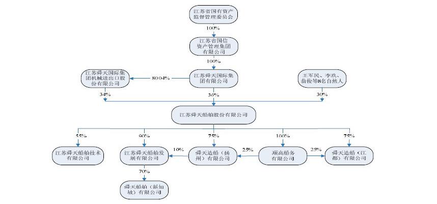 舜天船舶——发行人股权结构