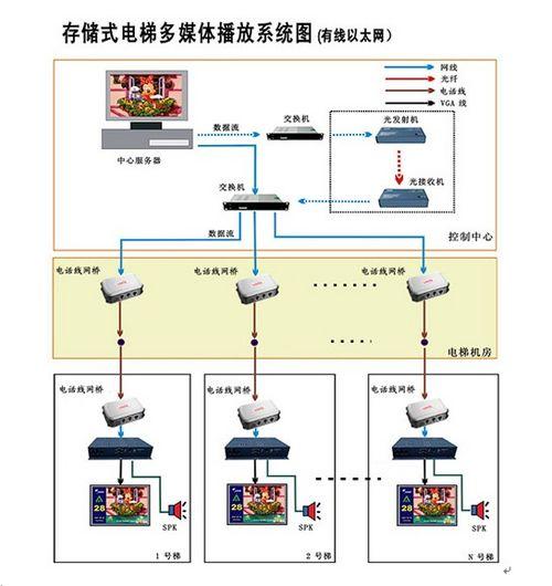 电话线网桥架设电梯内广告传媒led系统