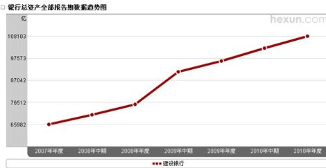 建设银行总资产趋势图