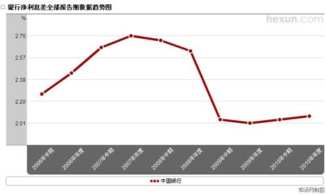 中国银行净息差趋势图