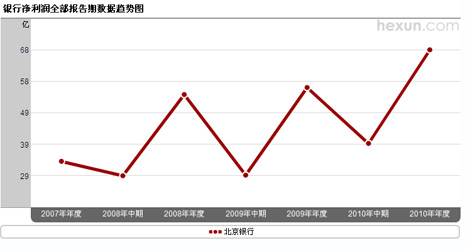 北京银行净利润趋势图
