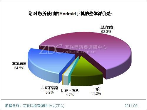 (图) 您对您所使用的Android手机的整体评价
