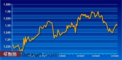 欧元兑美元6月1日-9日走势图