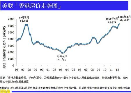 美联香港房价走势