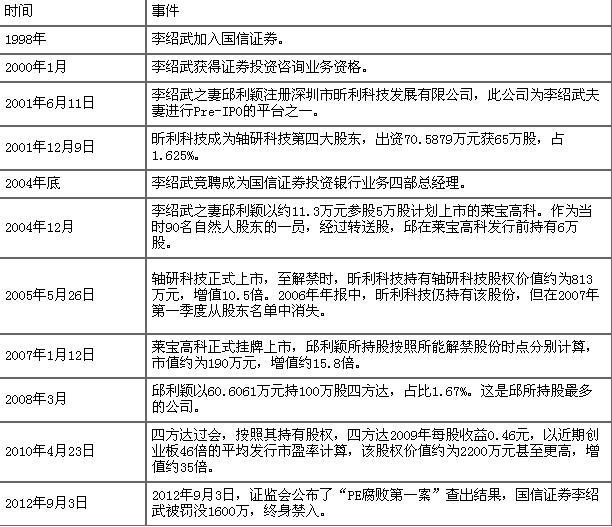 纸包不住火:国信报备家属信息自查发现线索