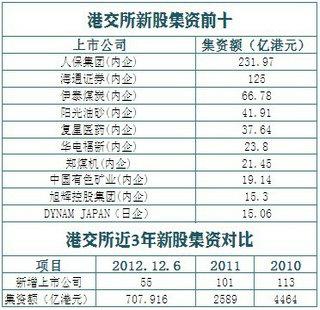 香港IPO集资2012年或降至全球第四名