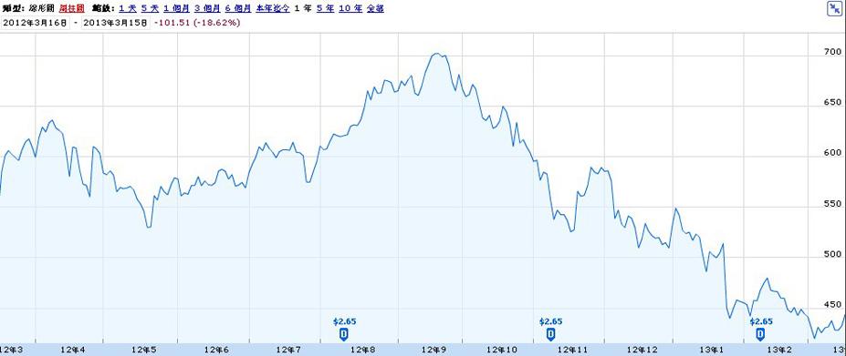 �O果公司一年期股�r走��