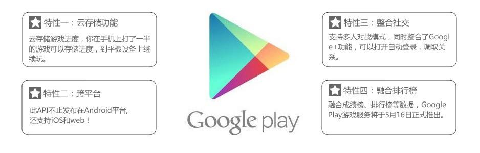Google Play新特性
