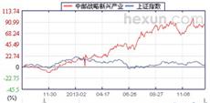 中邮战略新兴产业历史走势
