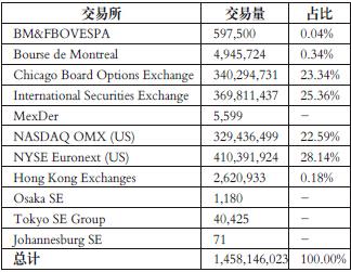 表为2013年全球ETF期权交易所交易分布(单位:张)