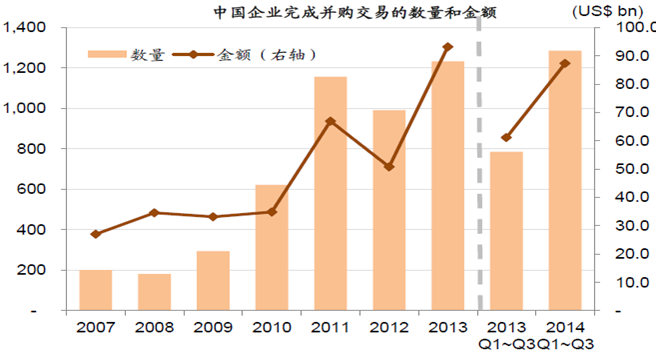 中国企业完成并购交易的数量和金融