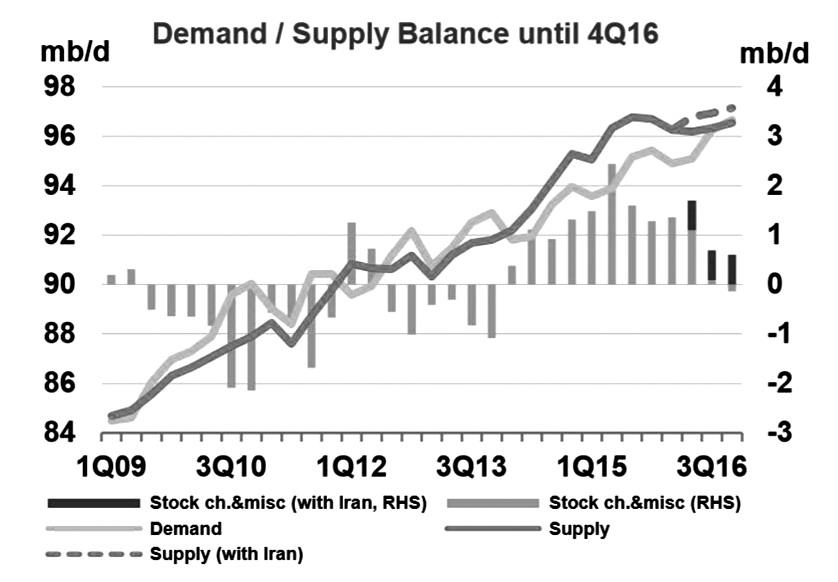 图为2009—2016年原油市场供需情况(2016年数据由IEA预测)