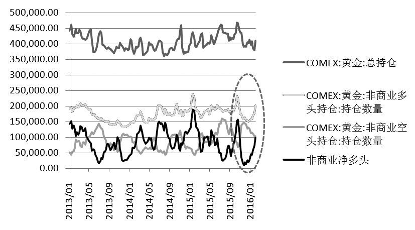 春節期間,外盤黃金大漲逾5%,主要是歐美股市下挫、耶倫鴿派講話以及地緣政治緊張所致。受此影響,節後第一個交易日,滬金大幅跳空高開,遠勝其他商品漲幅。從資金面來看,投資者買興漸濃,或許意味著黃金在逐漸擺脫底部區域。但短期來看,金價由於上漲過快或面臨著一定的調整壓力。