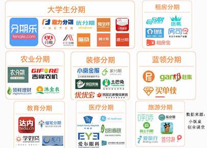 电商消费金融对比:阿里、京东、苏宁